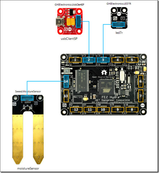 Gadgeteer Designer in VS2012